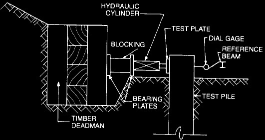 Deadman as reaction system for lateral load testing of pile