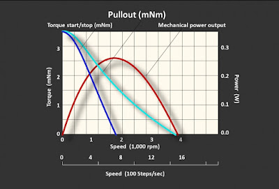 why pullout torque is a critical stepper motor value?