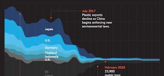 "Visual Capitalist: ""How China's Plastics Ban Threw Global Recycling into Disarray"""