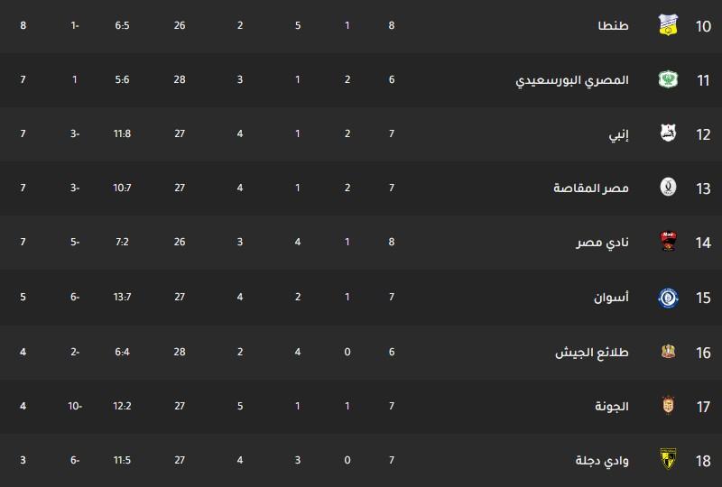 ترتيب فرق الدوري المصري اليوم