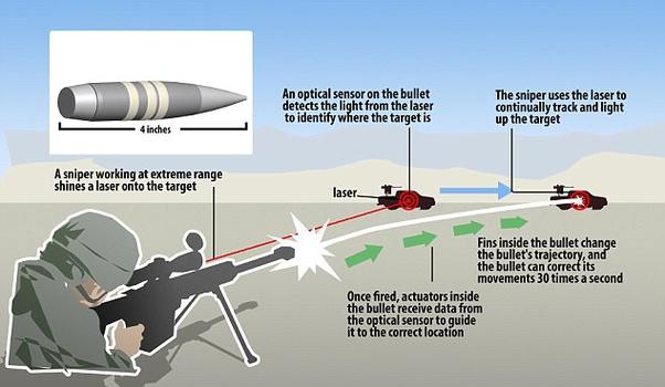 đạn hướng mục tiêu EXACTO