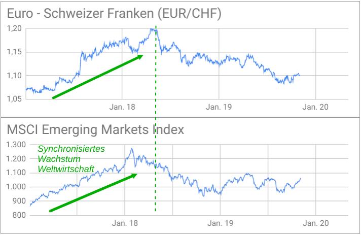 EUR/CHF-Kursentwicklung und MSCI Emerging Markets Index 2017-2019 weisen Parallelen auf
