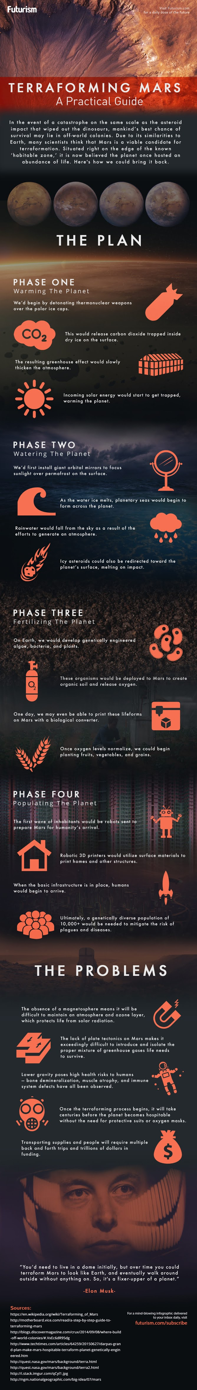 How We Can Make the Red Planet Habitable? - Infographic