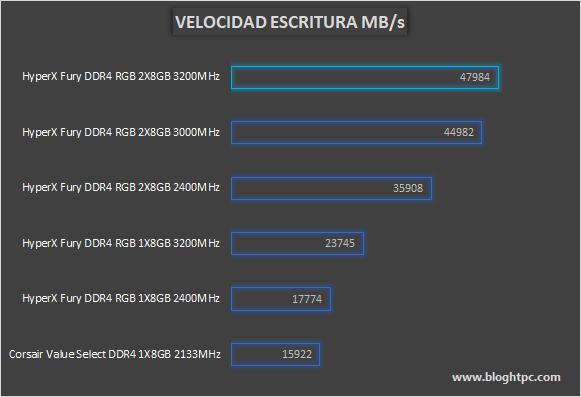 ESCRITURA HYPERX FURY DDR4 RGB 2x8GB