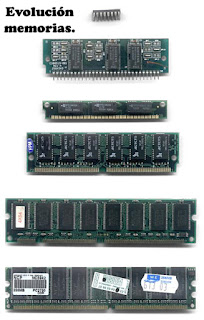 Evolución memoria RAM