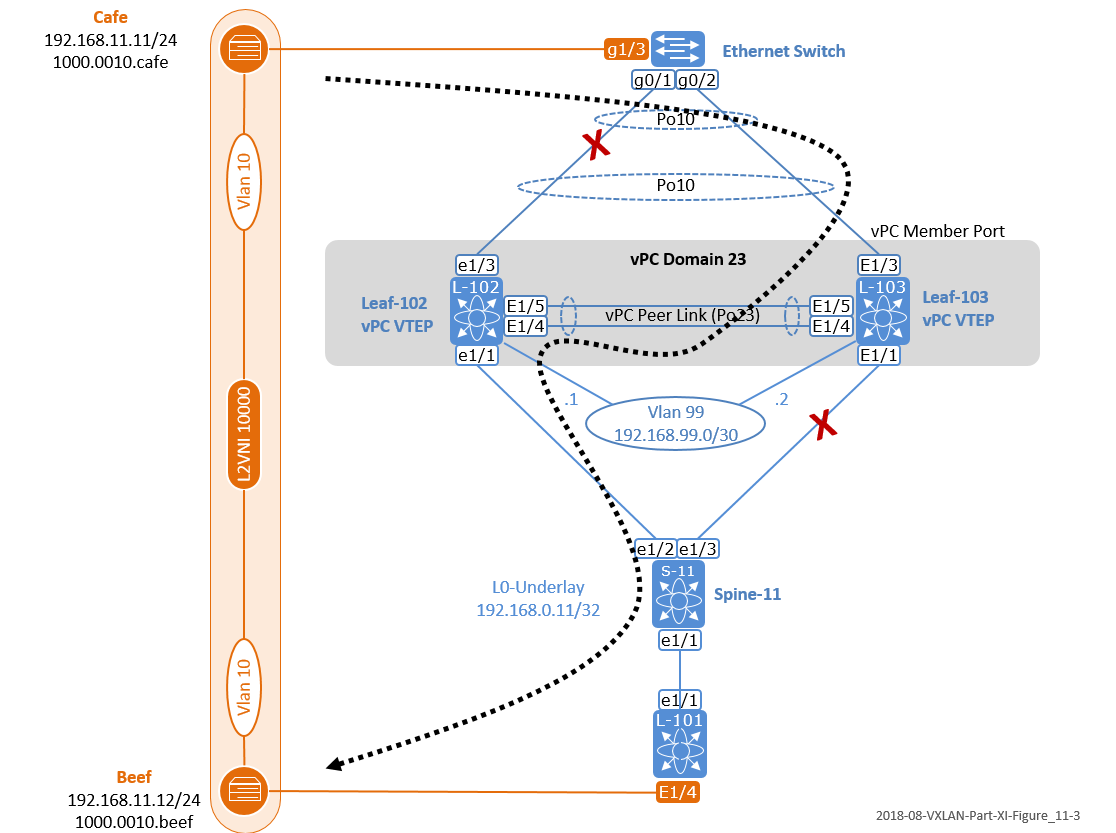 The Network Times: VXLAN Part XI: Using vPC Peer Link as an