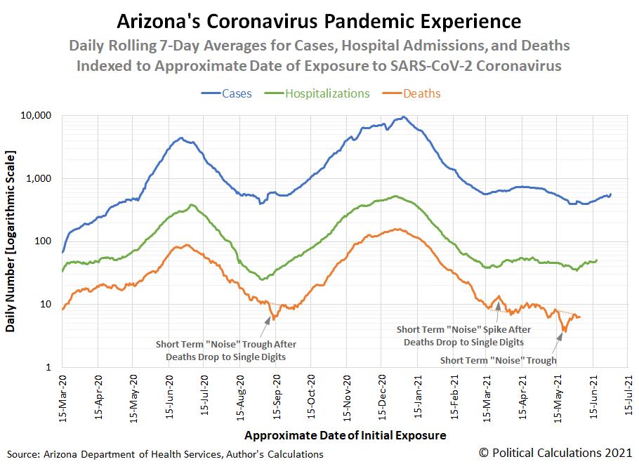 Arizona's Experience During the Coronavirus Pandemic, 15 March 2020 - 14 July 2021