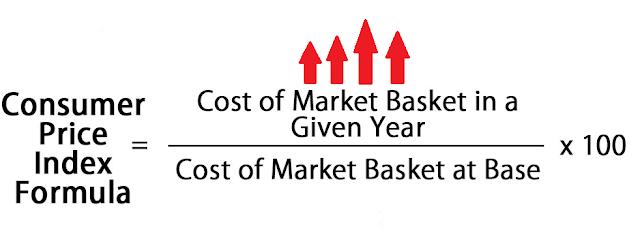 Consumer Price Index क्या है