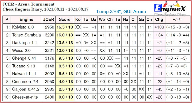 Chess Engines Diary - Tournaments 2021 - Page 11 2021.08.12.ArenaTournament