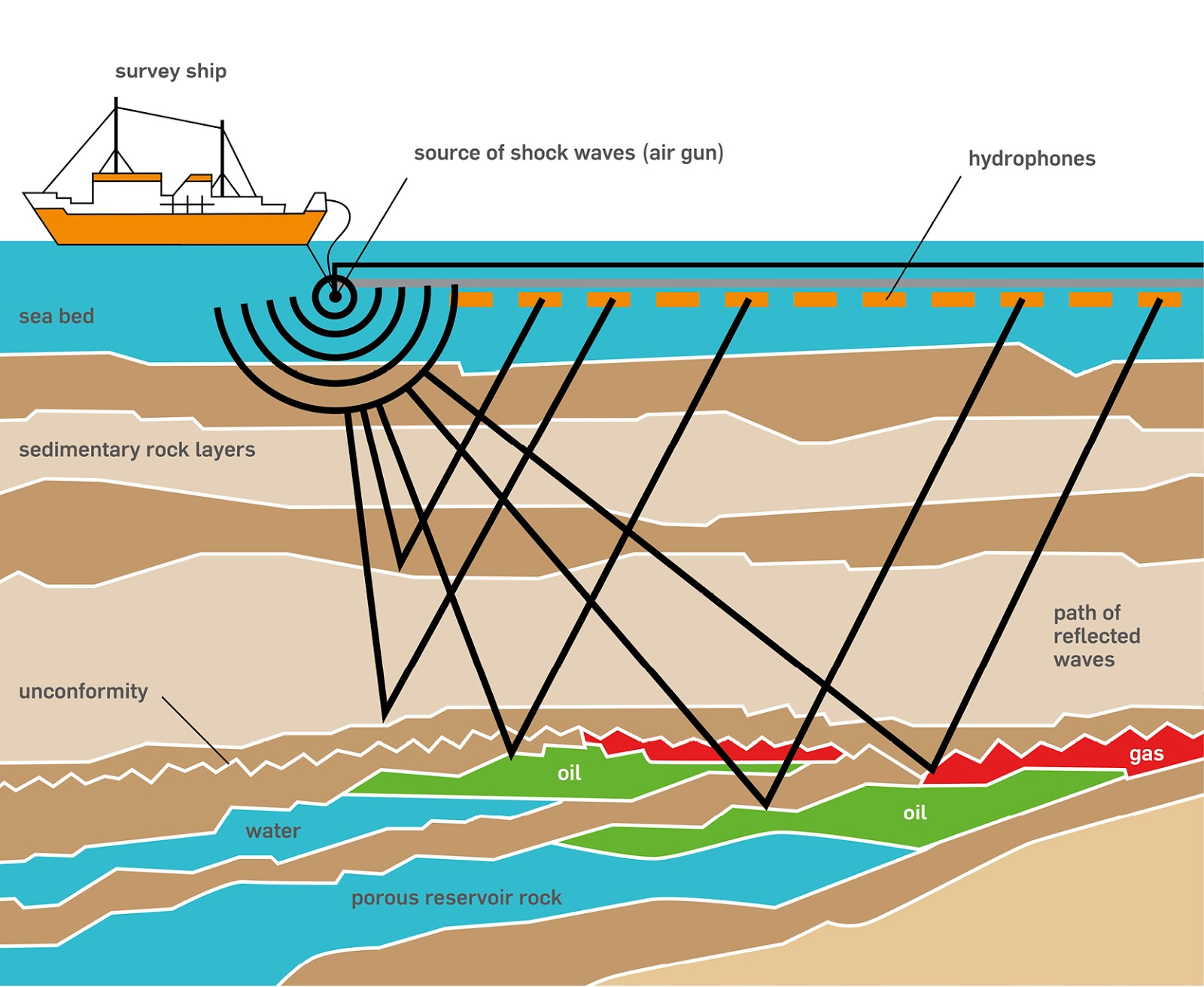 applications of remote sensing in oil exploration