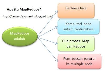 Hadoop MapReduce adalah