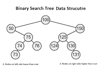 best course to learn data structure and algorithms in Java