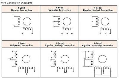 how do you actually control and run a stepper motor?