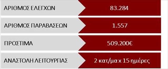Πρόστιμο σε επιχείρηση στο Δήμο Άργους-Μυκηνών για μη αναγραφή μεγίστου αριθμού εισερχόμενων πελατών
