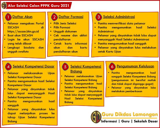 Alur Seleksi Calon PPPK Guru 2021, Kapan Mulai Registrasi, Simak Juga di Sini