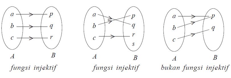 Jenis jenis fungsi dan sifat sifat fungsi madematika pada fungsi f a b setiap b b mempunyai kawan di a maka f disebut fungsi surjektif atau onto ccuart Image collections
