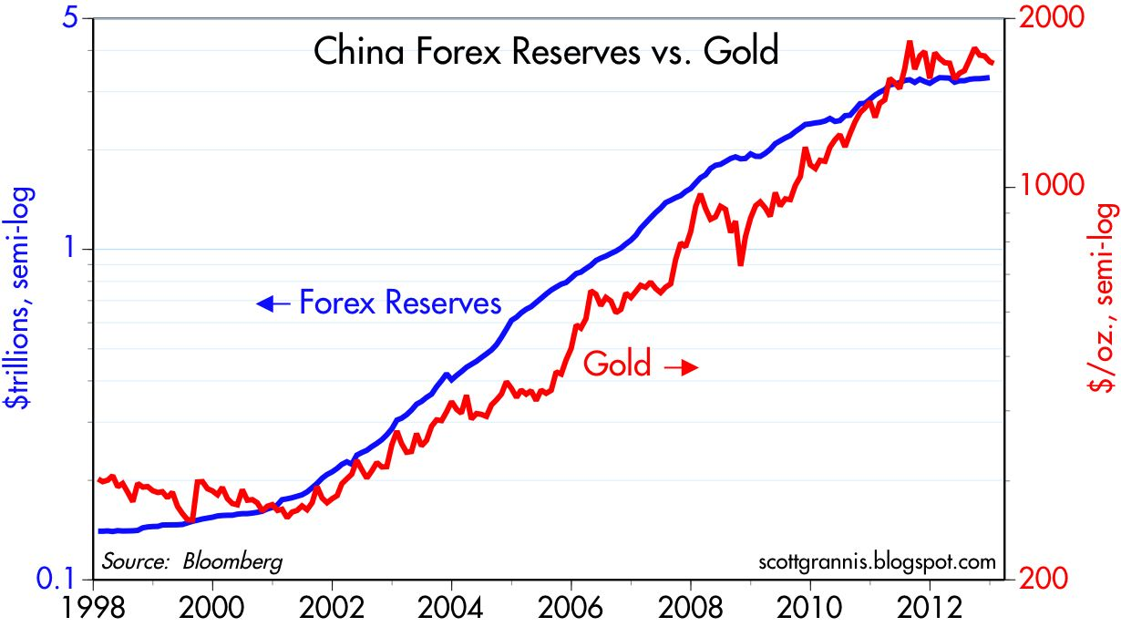 China monthly forex reserve