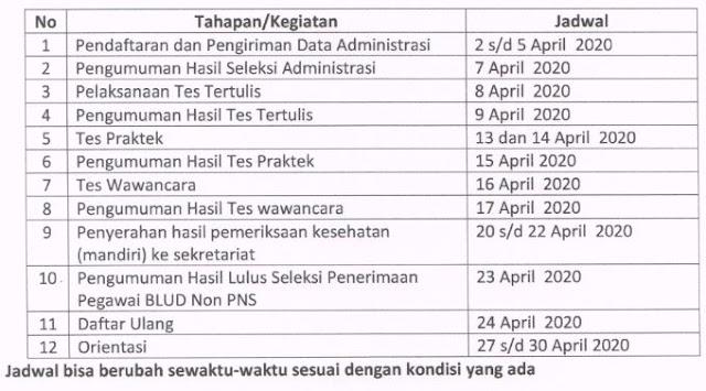 Rekrutmen Pegawai BLUD Non ASN RSUD dr.Darsono Kabupaten Pacitan