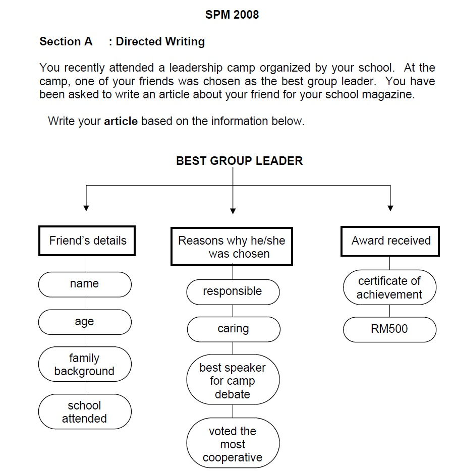 Spm continuous writing-one word essay