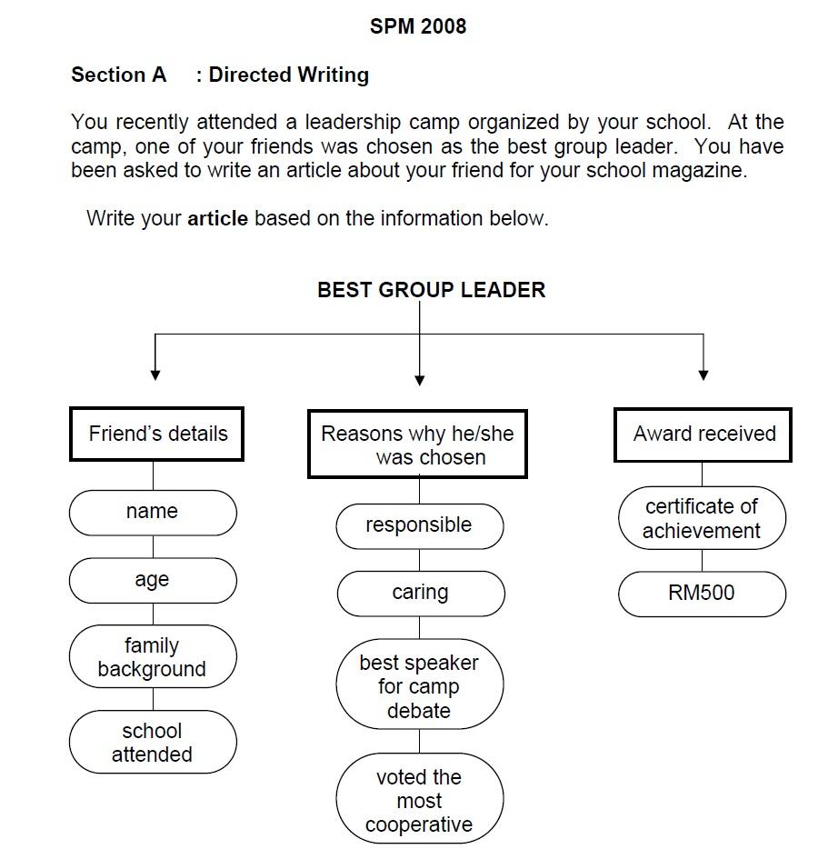 essay english spm   dako group art history research paper topics