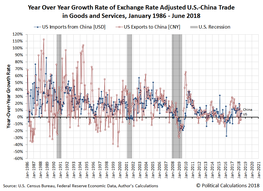 Year Over Year Growth Rate of Exchange Rate Adjusted U.S.-China Trade in Goods and Services, January 1986 - June 2018