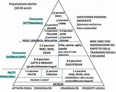 Ben noto Fitness & Nutrition FOR DUMMIES: La dieta mediterranea (The original) JN62