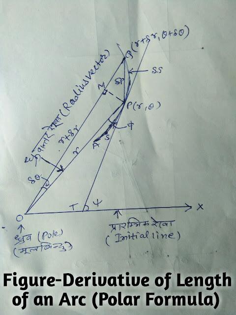 Derivative of Length of an Arc (Polar Formula)