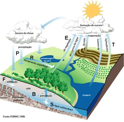 Escoamentos Subterrâneos e Águas Subterrâneas