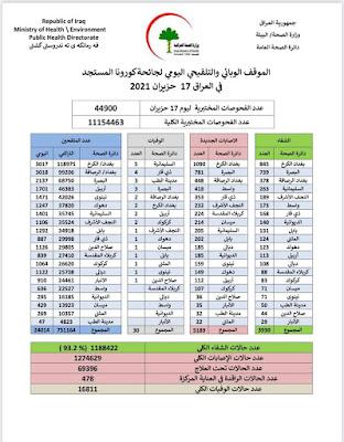 الموقف الوبائي والتلقيحي اليومي لجائحة كورونا في العراق ليوم الخميس الموافق 17 حزيران 2021