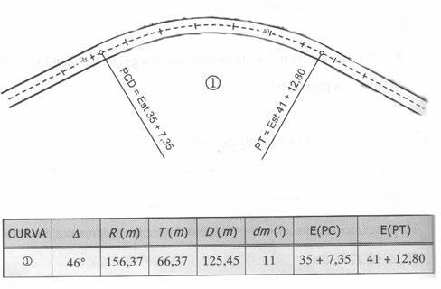 Projeto Geométrico de Rodovia