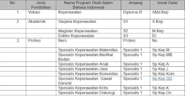 Nomenklatur Pendidikan Keperawatan Indonesia