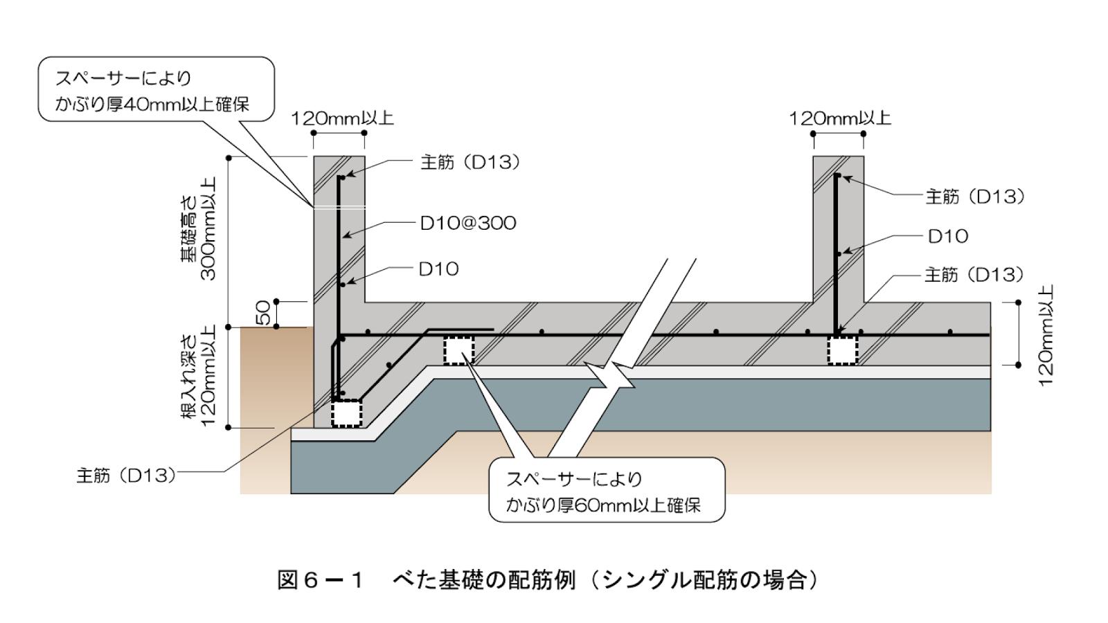 ベタ基礎とは基礎の立ち上がりはもちろんのこと、底板(住宅がのる範囲)も鉄筋コンクリートになっている基礎です。家の荷重を底板全体で受けます。