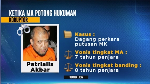 MA Sunat Hukuman 23 Koruptor, Kinerja Pemberantasan Korupsi Sia-sia