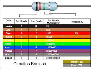 Gráfico que muestra el código de colores común en las resistencias.