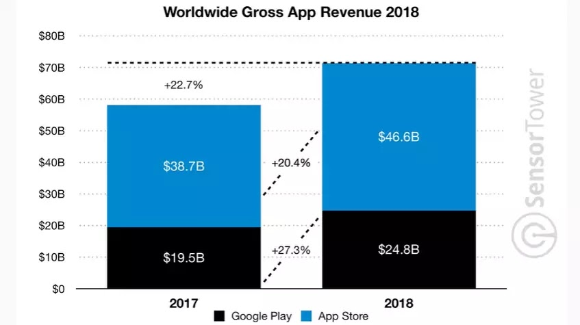 How Does Google Make Money