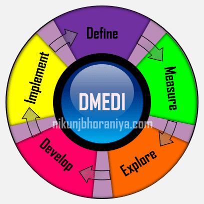 Five Steps of DMEDI Method