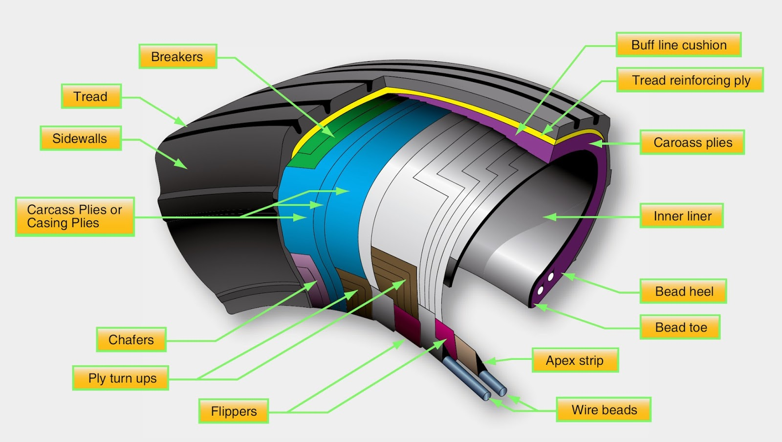 Aircraft Tires and Tubes | Aircraft Systems