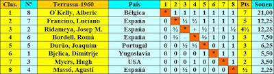 I Torneo Internacional de Terrassa 1960, clasificación final