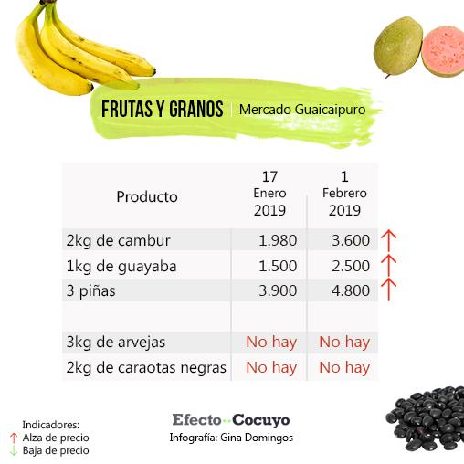 Con lo que se compra un cartón de huevos este #1Feb, se pagaban 83 hace cuatro meses #MercadoGuaicaipuro