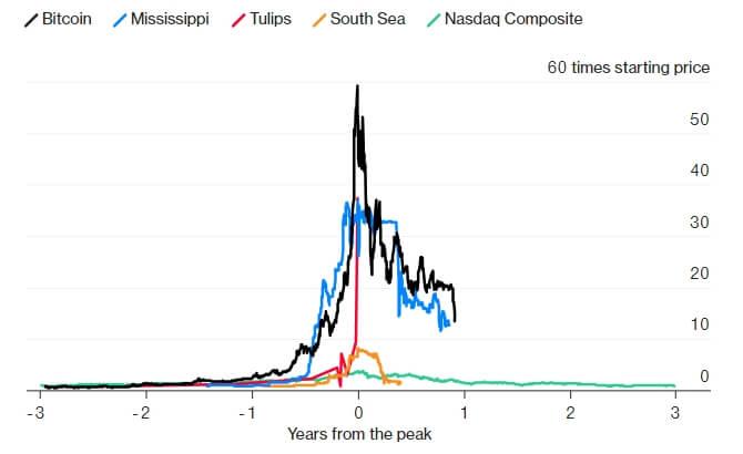 Gelembung Bitcoin