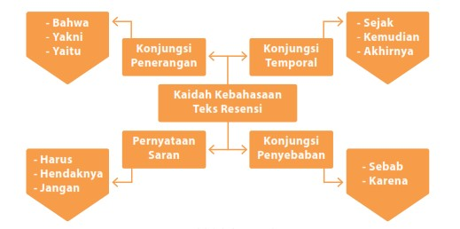 Struktur dan Analisis Kaidah Kebahasaan Teks Resensi (Lengkap dengan Contoh)