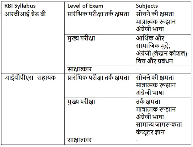 Bank Exam Syllabus