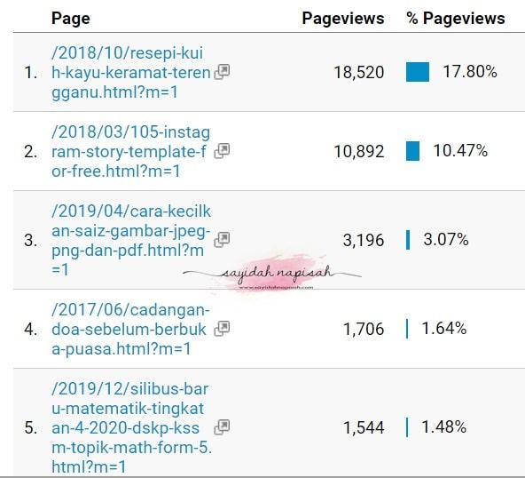top entri blog popular april 2020 sayidah napisah