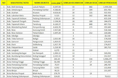 Data provinsi Sumatra Utara