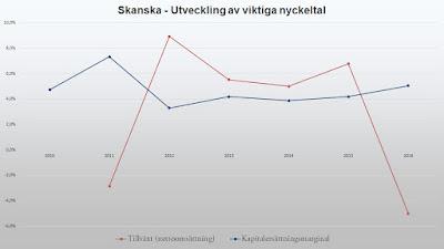 Viktiga nyckeltal för Skanska 2010 - 2016