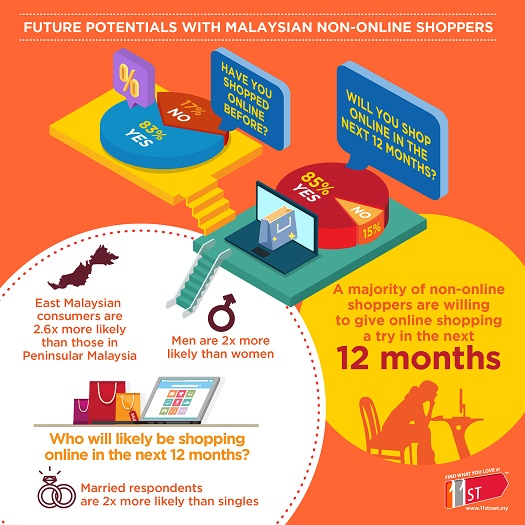 A majority of non-online shoppers are willing to give online shopping a try in the next 12 months