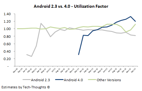 Android 2.3 vs. 4.0 - Utilization Factor