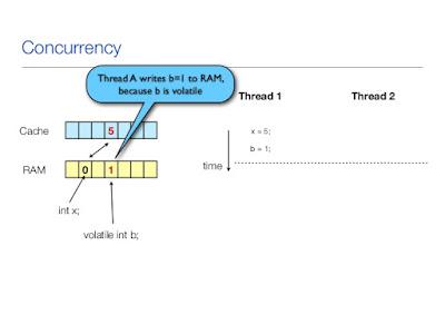 atomic vs  volatile vs synchronized in Java