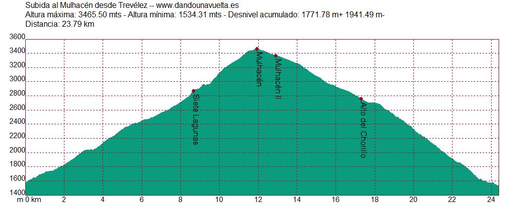 Perfil subida al Mulhacén desde Trevélez
