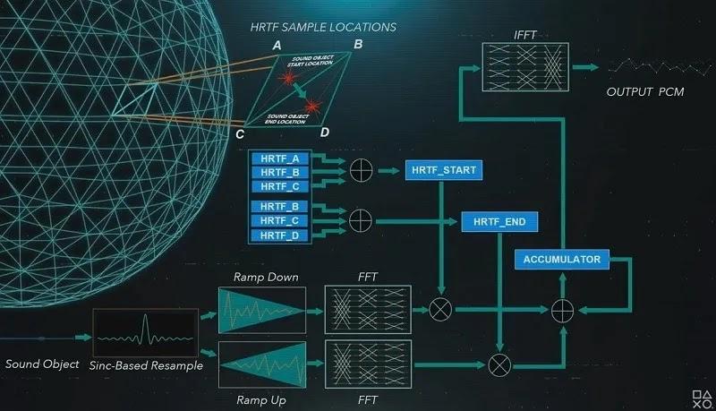 مخطط صوتي ثلاثي الأبعاد لنظام PS5